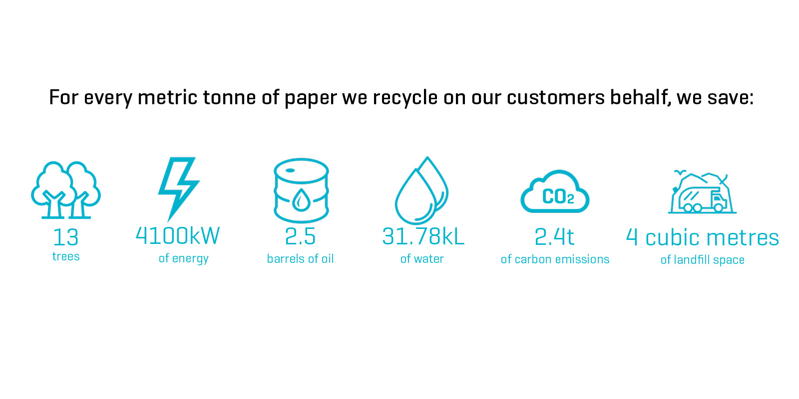A metric tonne of paper recycled, we save an immense amount of resources.
