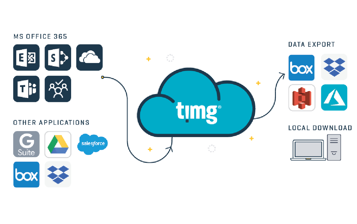 timg o365 how it works 1 01